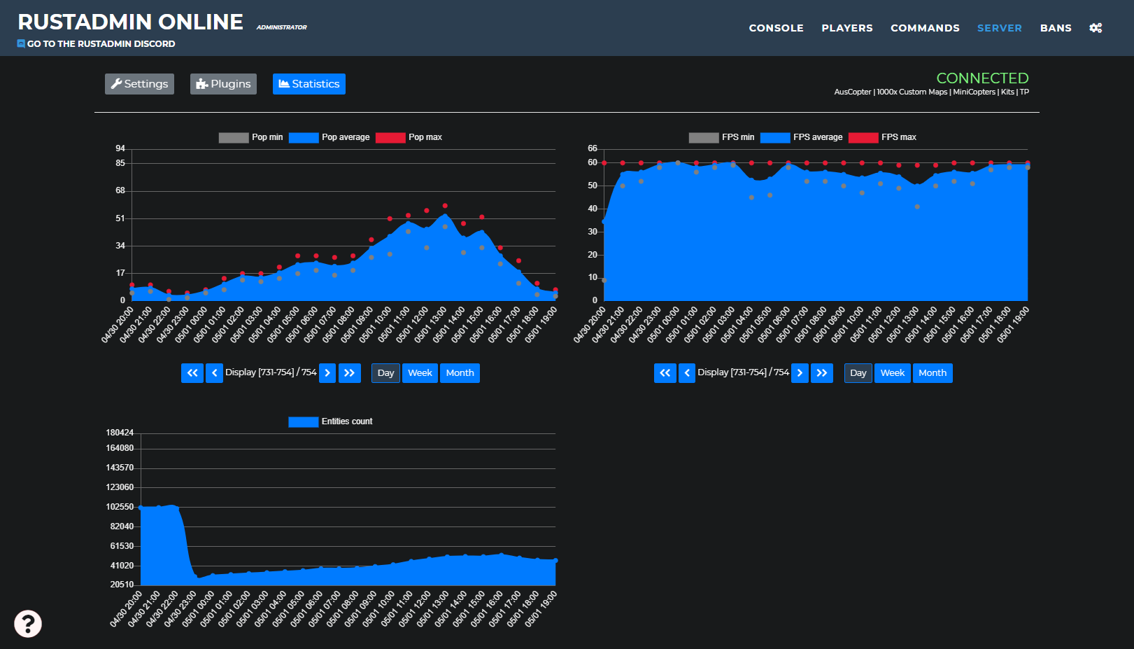 RustAdmin Online keeps track of your server activity. Players count, FPS, entities count...